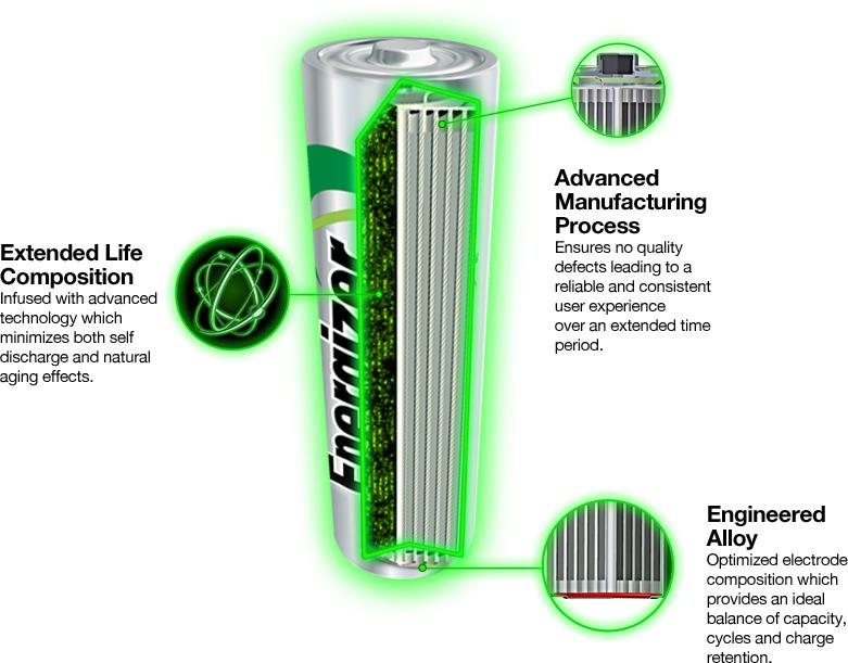 4x AKUMULATORKI baterie ENERGIZER R6 AA 2300 mAh Pojemność 2300 mAh