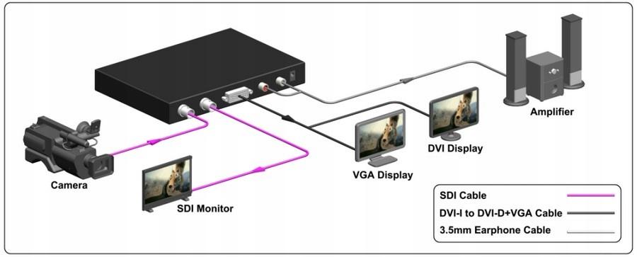 Купить HDV-S004 Конвертер Скалер SDI-DVI-VGA-Варшава на Otpravka - цены и фото - доставка из Польши и стран Европы в Украину.